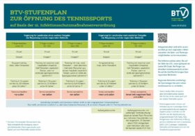 Stufenplan BTV